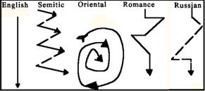 Kaplan's diagram